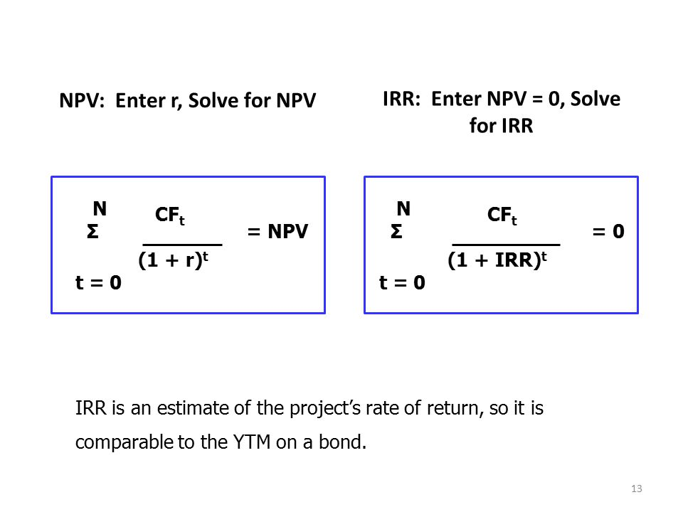 NPV: Enter r, Solve for NPV