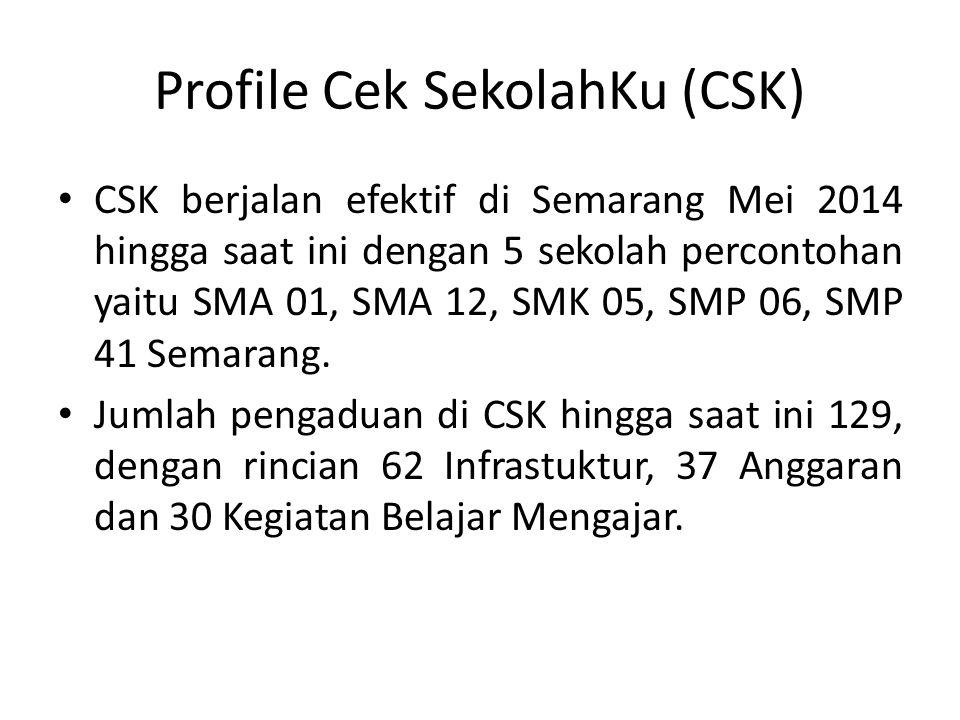 Profile Cek SekolahKu (CSK)