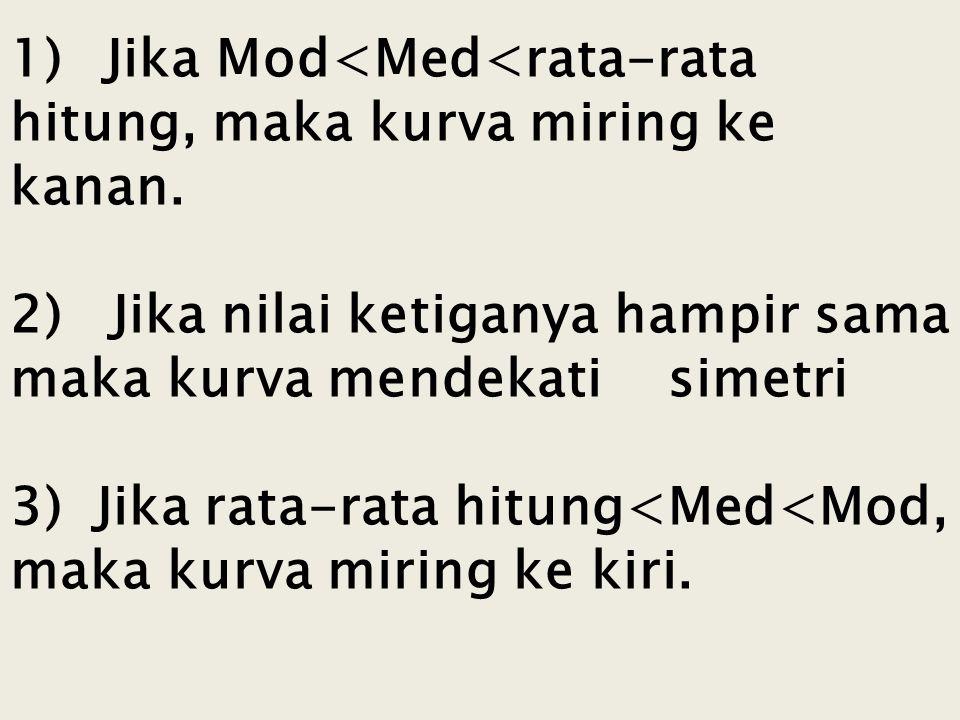 1). Jika Mod<Med<rata-rata hitung, maka kurva miring ke kanan