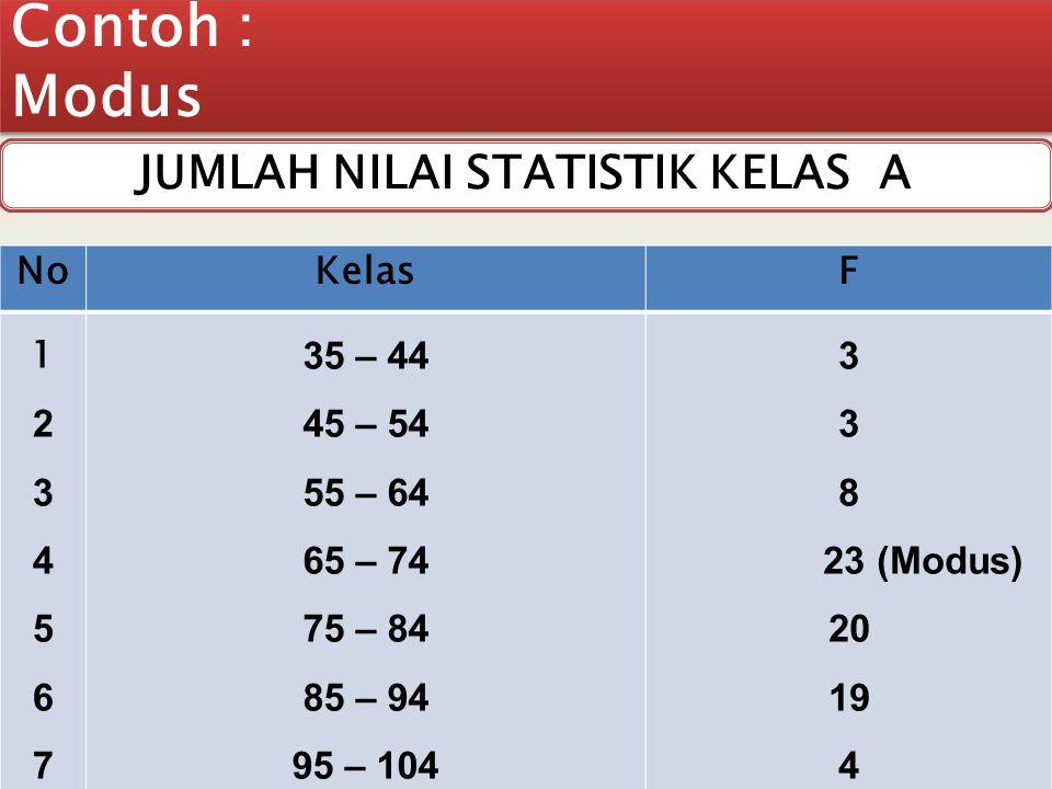 JUMLAH NILAI STATISTIK KELAS A