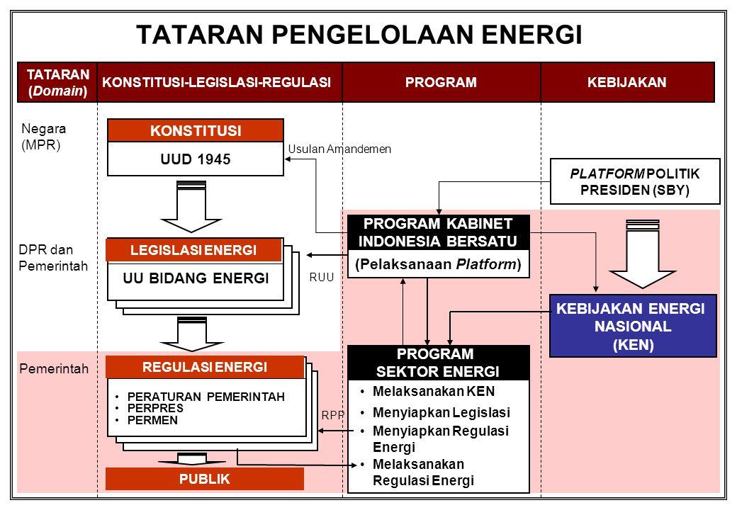 TATARAN PENGELOLAAN ENERGI