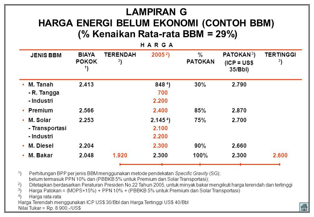 LAMPIRAN G HARGA ENERGI BELUM EKONOMI (CONTOH BBM) (% Kenaikan Rata-rata BBM = 29%)