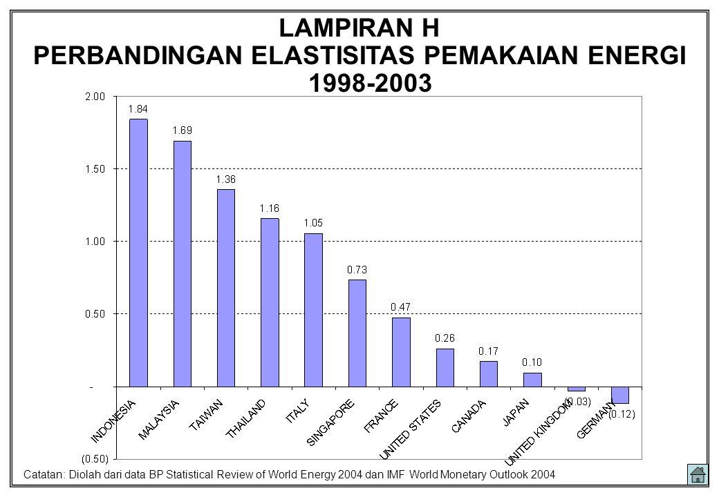 PERBANDINGAN ELASTISITAS PEMAKAIAN ENERGI 1998-2003