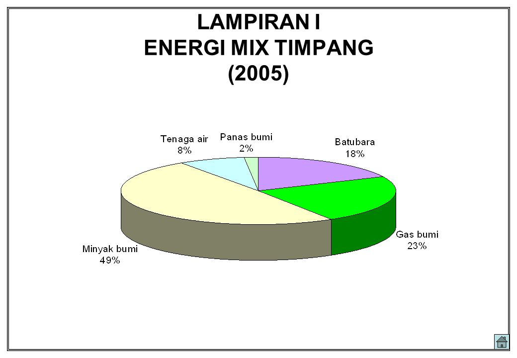 LAMPIRAN I ENERGI MIX TIMPANG (2005)