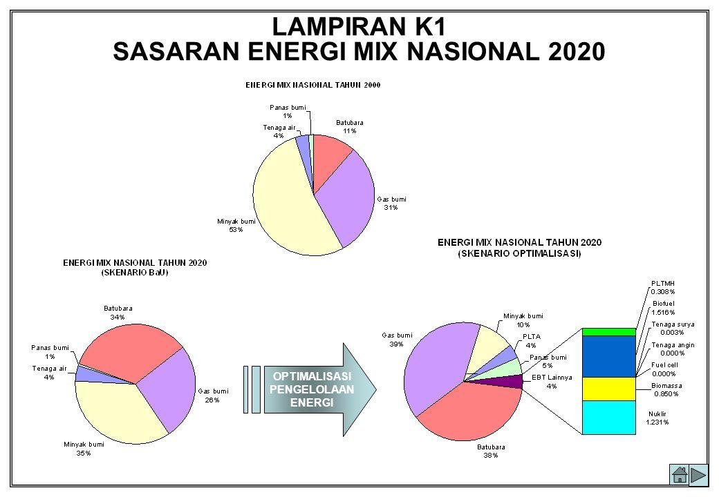 LAMPIRAN K1 SASARAN ENERGI MIX NASIONAL 2020
