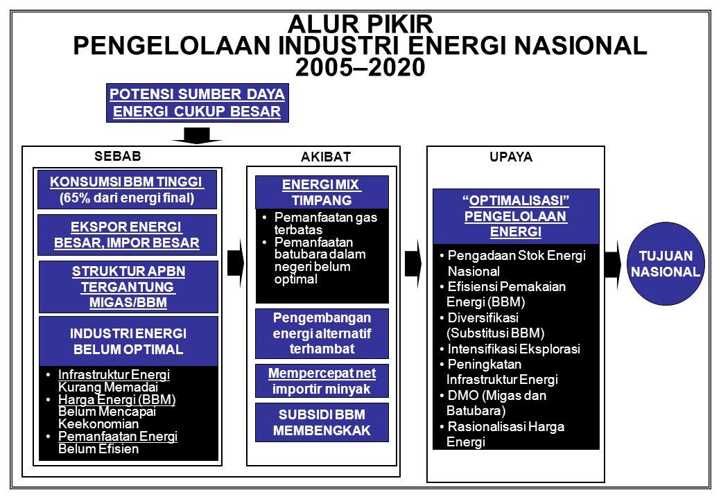 ALUR PIKIR PENGELOLAAN INDUSTRI ENERGI NASIONAL 2005–2020