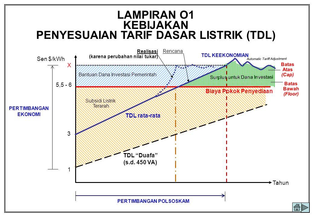 KEBIJAKAN PENYESUAIAN TARIF DASAR LISTRIK (TDL)