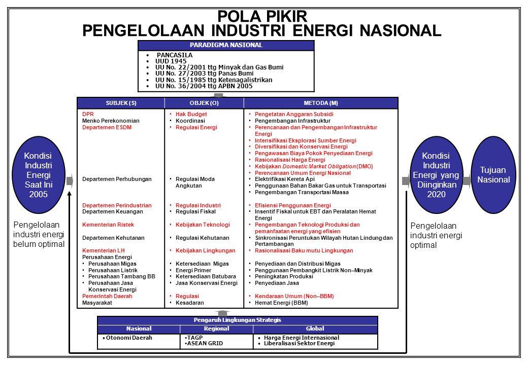 PENGELOLAAN INDUSTRI ENERGI NASIONAL Pengaruh Lingkungan Strategis
