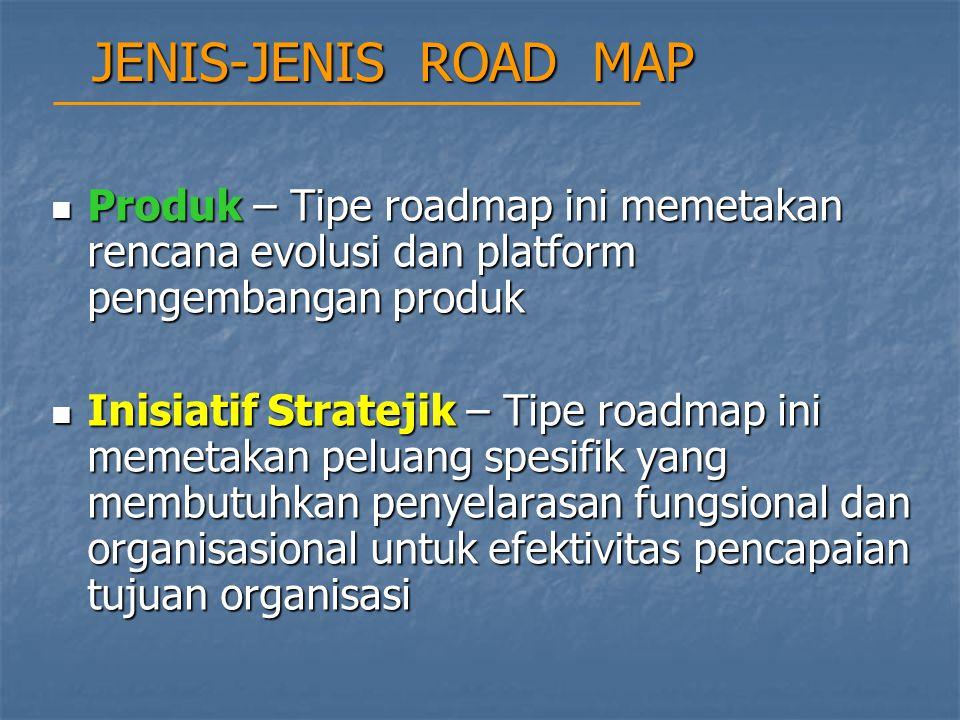 JENIS-JENIS ROAD MAP Produk – Tipe roadmap ini memetakan rencana evolusi dan platform pengembangan produk.
