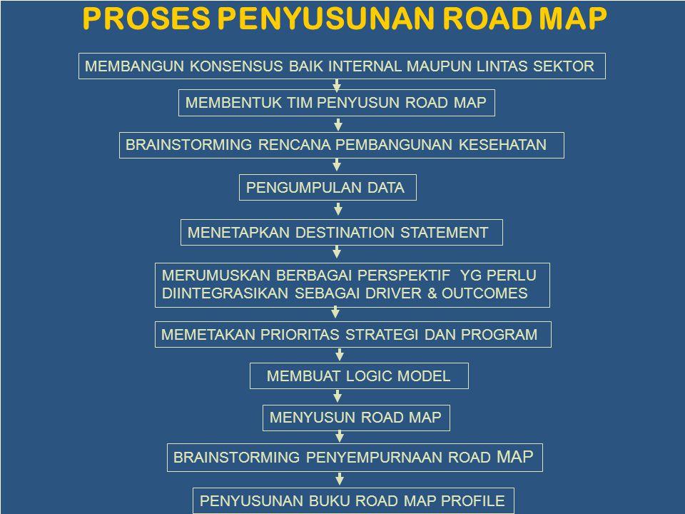 PROSES PENYUSUNAN ROAD MAP
