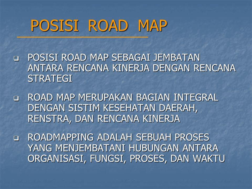 POSISI ROAD MAP POSISI ROAD MAP SEBAGAI JEMBATAN ANTARA RENCANA KINERJA DENGAN RENCANA STRATEGI.