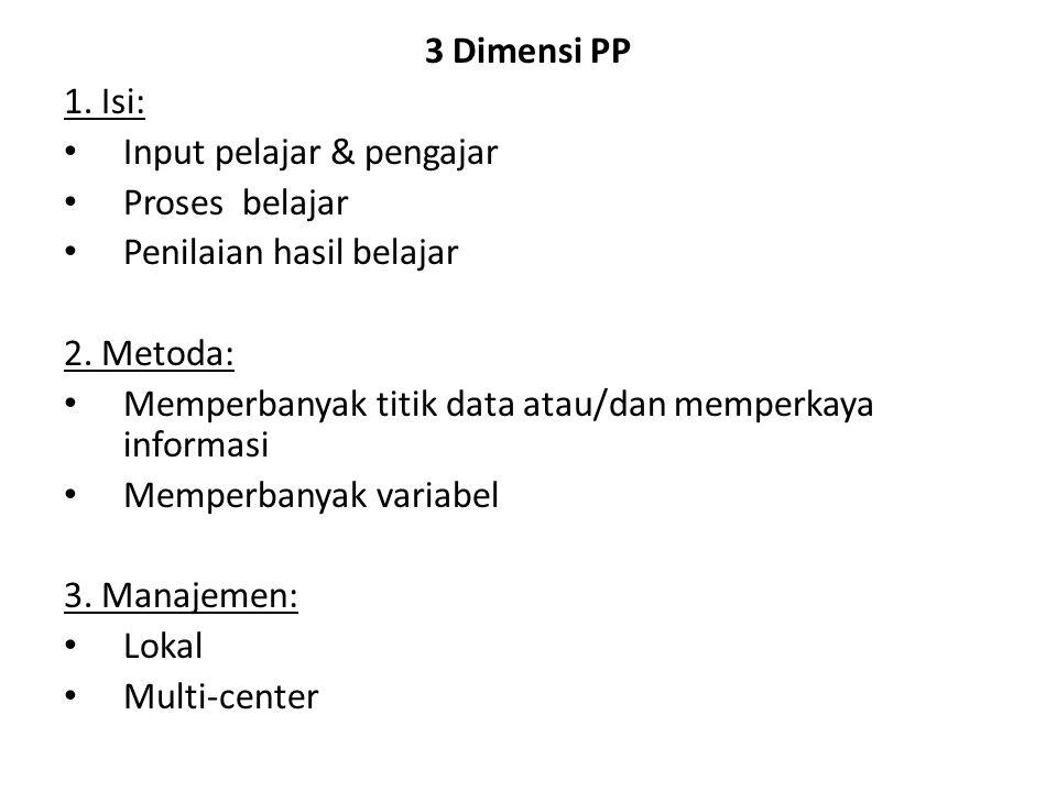 3 Dimensi PP 1. Isi: Input pelajar & pengajar. Proses belajar. Penilaian hasil belajar. 2. Metoda: