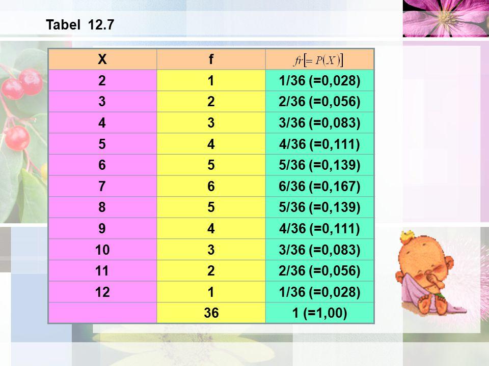 Tabel 12.7 X. f. 2. 1. 1/36 (=0,028) 3. 2/36 (=0,056) 4. 3/36 (=0,083) 5. 4/36 (=0,111) 6.