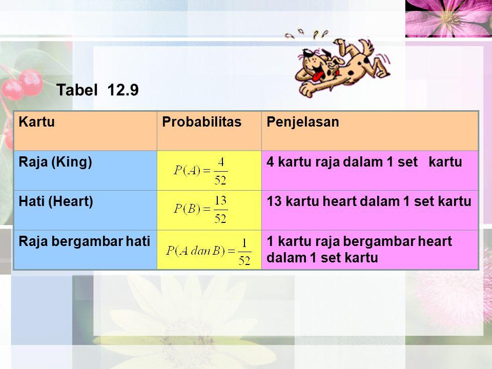 Tabel 12.9 Kartu Probabilitas Penjelasan Raja (King)