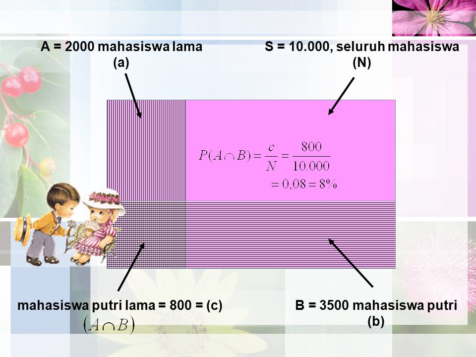 mahasiswa putri lama = 800 = (c)