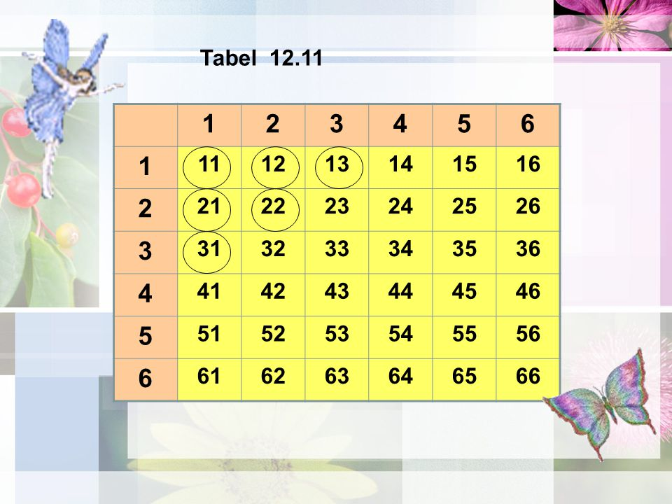 Tabel 12.11 1. 2. 3. 4. 5. 6. 11. 12. 13. 14. 15. 16. 21. 22. 23. 24. 25. 26. 31.