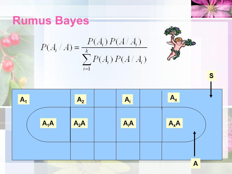 Rumus Bayes S Ax A1 A2 Ai A1A A2A AiA AxA A