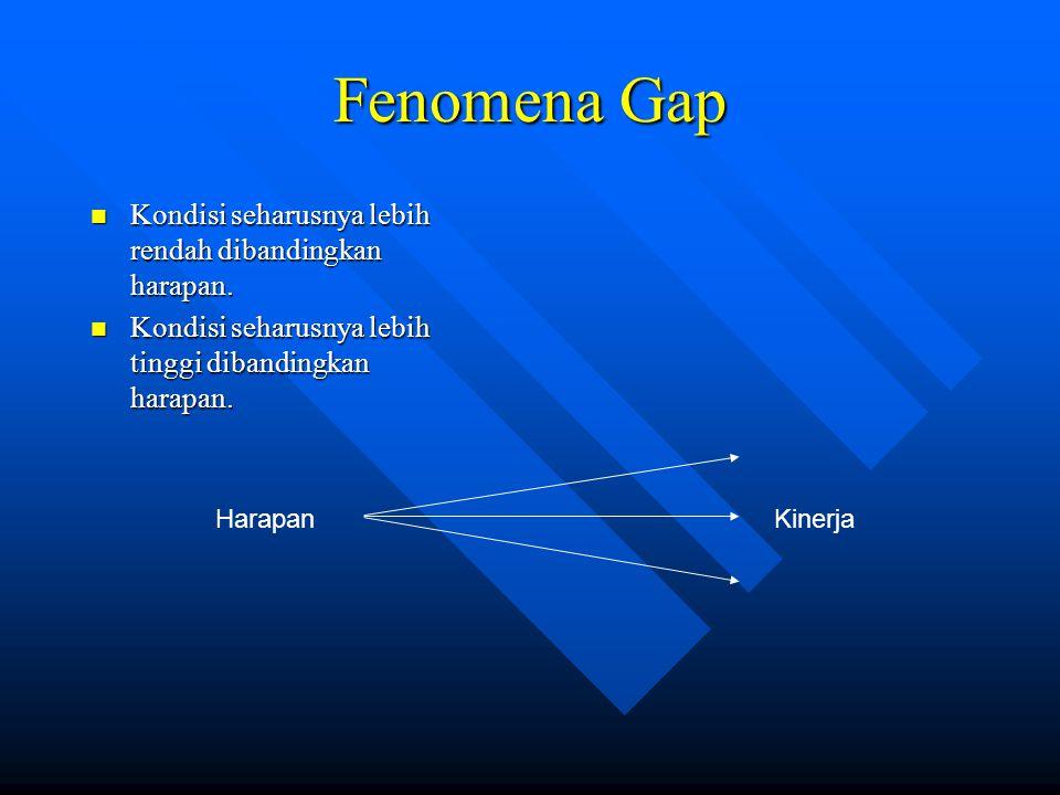Fenomena Gap Kondisi seharusnya lebih rendah dibandingkan harapan.