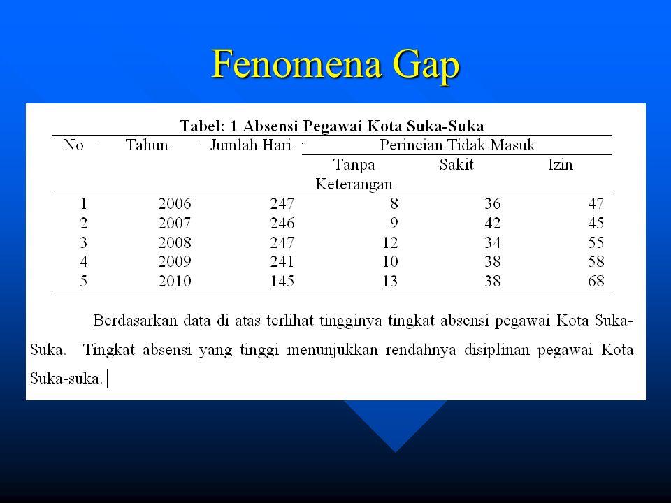 Fenomena Gap