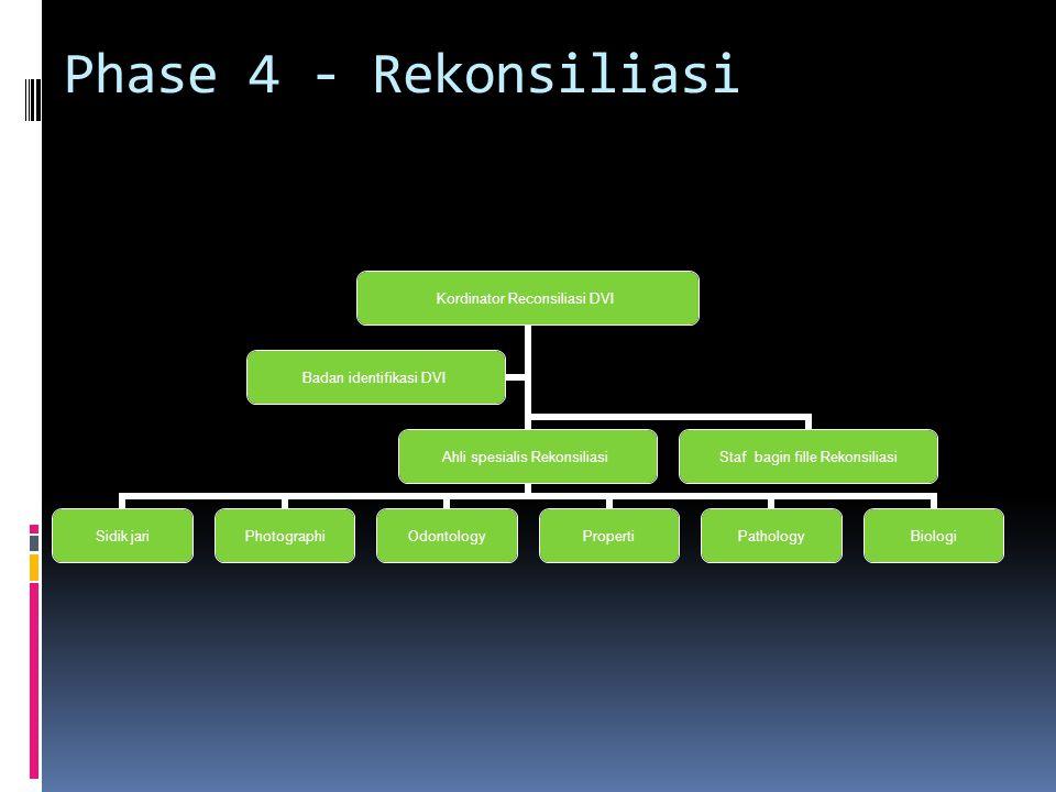 Phase 4 - Rekonsiliasi