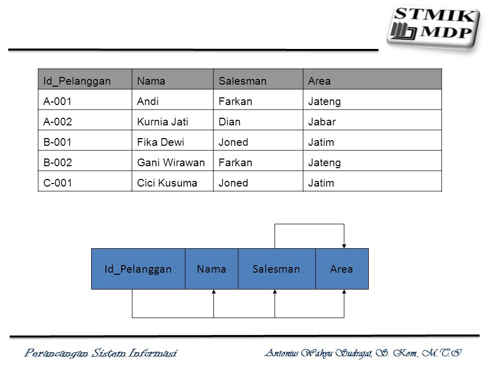 Id_Pelanggan Nama Salesman Area Id_Pelanggan Nama Salesman Area A-001