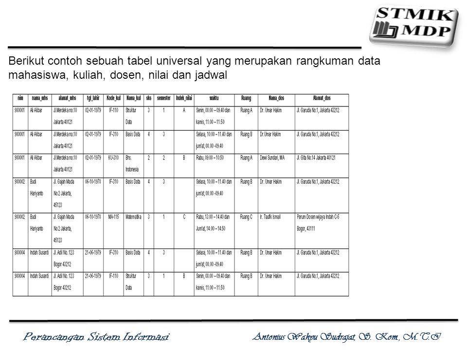 Berikut contoh sebuah tabel universal yang merupakan rangkuman data mahasiswa, kuliah, dosen, nilai dan jadwal