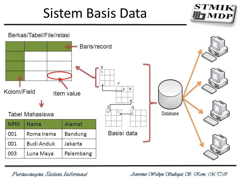 Sistem Basis Data Berkas/Tabel/File/relasi Baris/record Kolom/Field