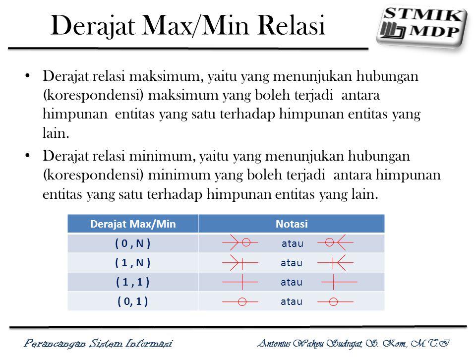 Derajat Max/Min Relasi