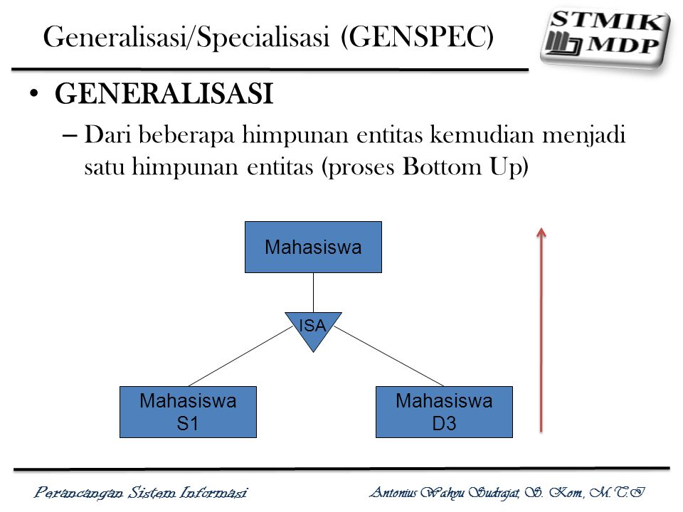 Generalisasi/Specialisasi (GENSPEC)