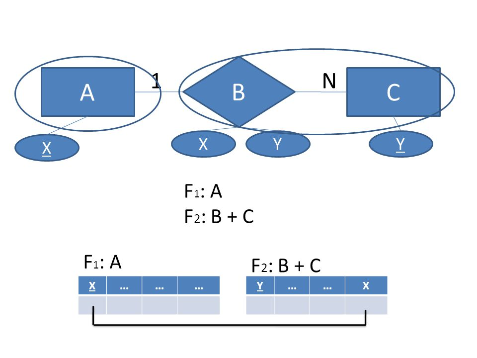 B 1 N A C X Y Y X F1: A F2: B + C F1: A F2: B + C X ... Y ... X