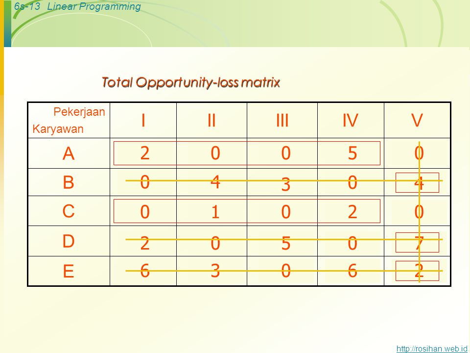Total Opportunity-loss matrix