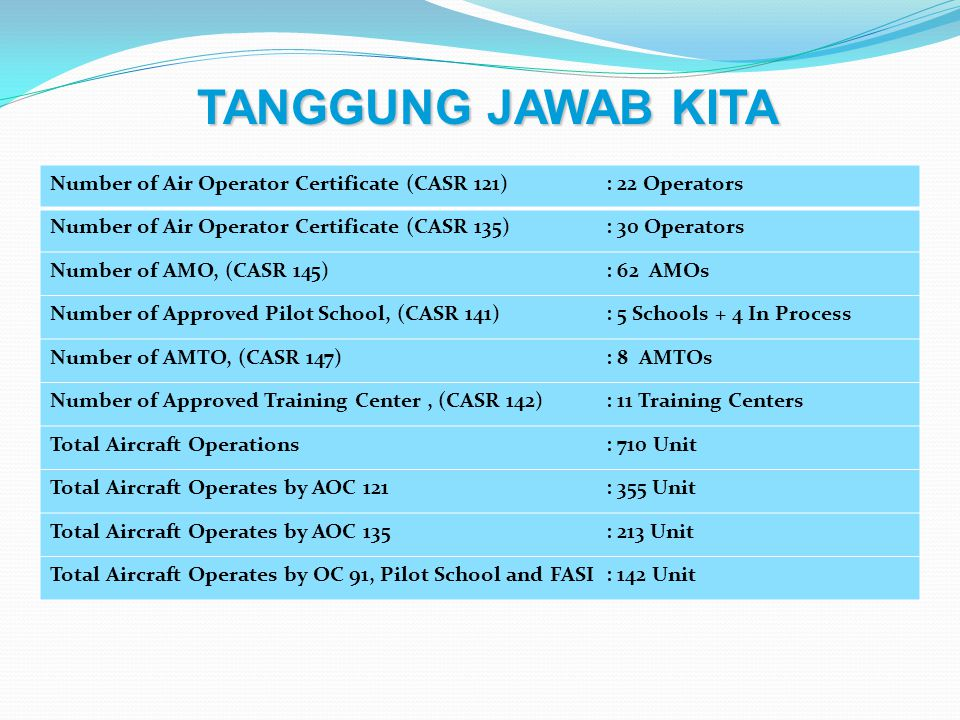 TANGGUNG JAWAB KITA Number of Air Operator Certificate (CASR 121) : 22 Operators. Number of Air Operator Certificate (CASR 135) : 30 Operators.