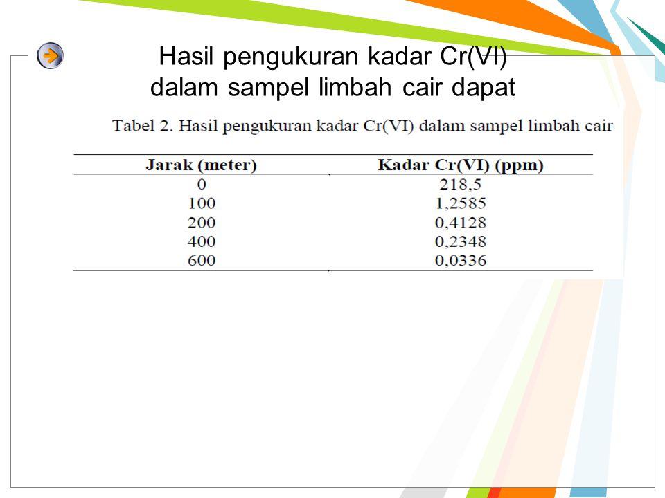 Hasil pengukuran kadar Cr(VI) dalam sampel limbah cair dapat dilihat