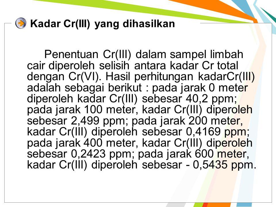 Kadar Cr(III) yang dihasilkan
