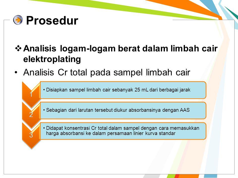 Prosedur Analisis Cr total pada sampel limbah cair