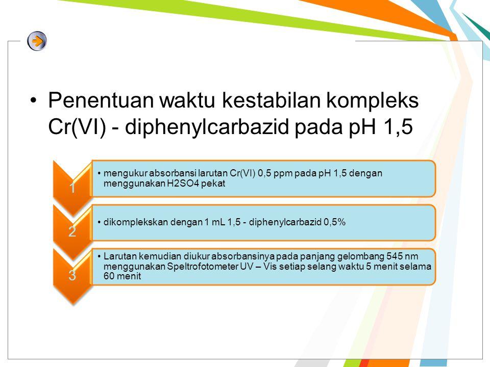 Penentuan waktu kestabilan kompleks Cr(VI) - diphenylcarbazid pada pH 1,5