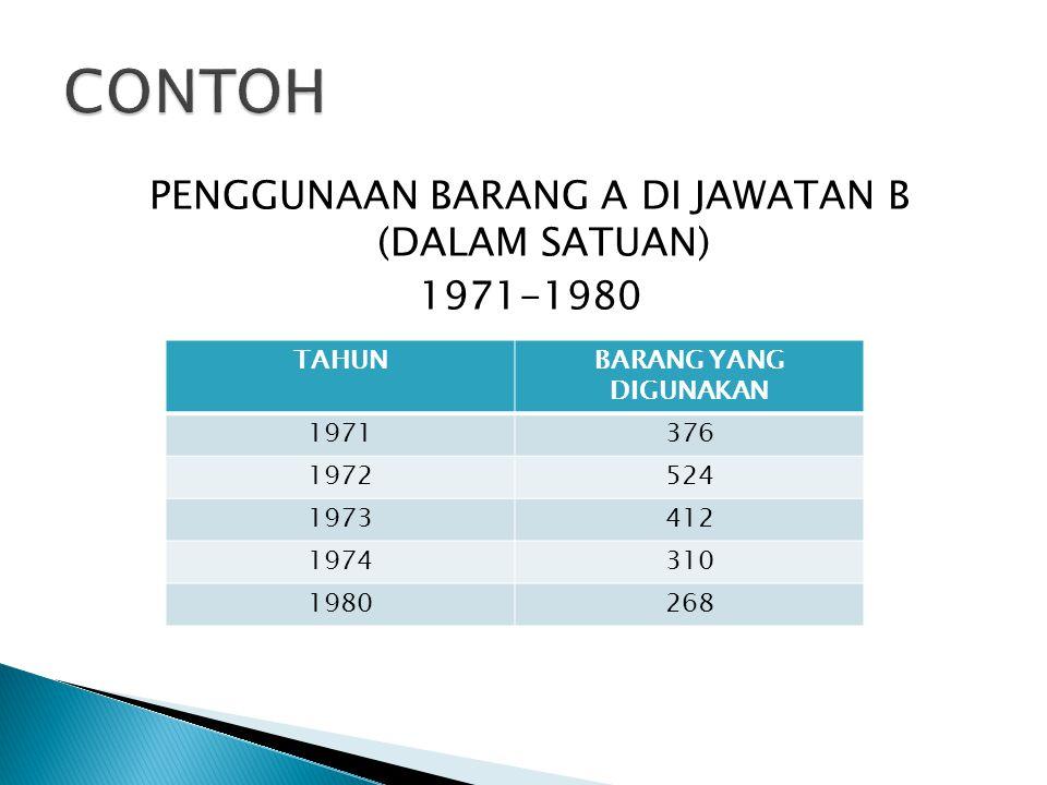 PENGGUNAAN BARANG A DI JAWATAN B (DALAM SATUAN) 1971-1980