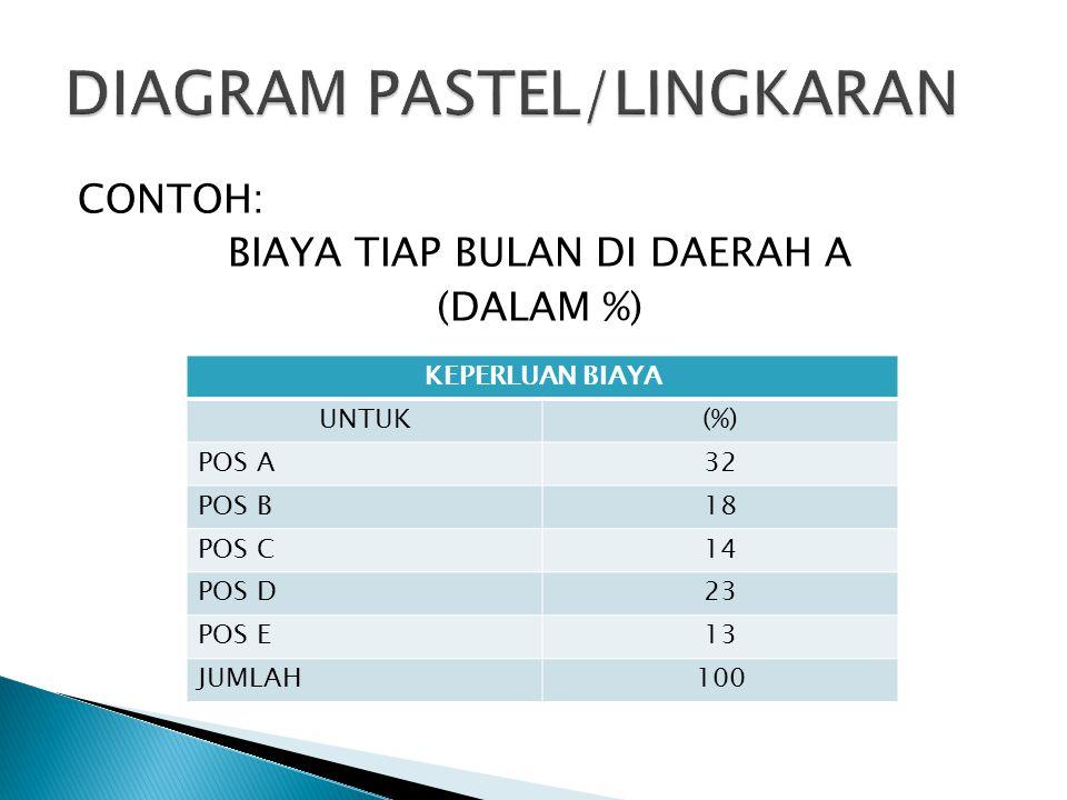 DIAGRAM PASTEL/LINGKARAN