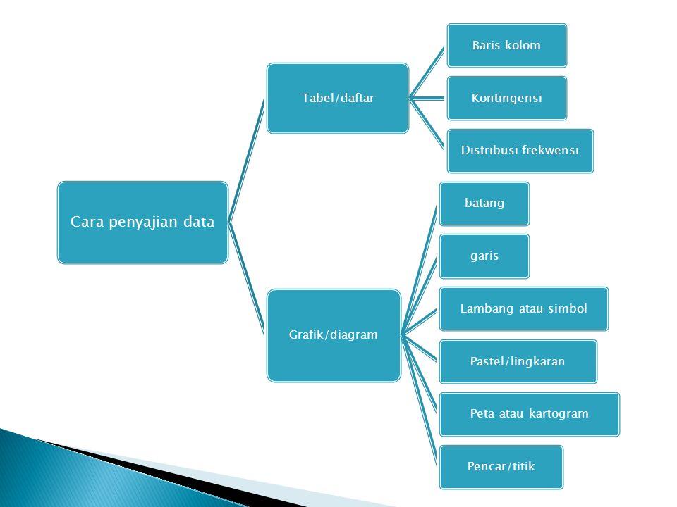 Cara penyajian data Tabel/daftar Baris kolom Kontingensi