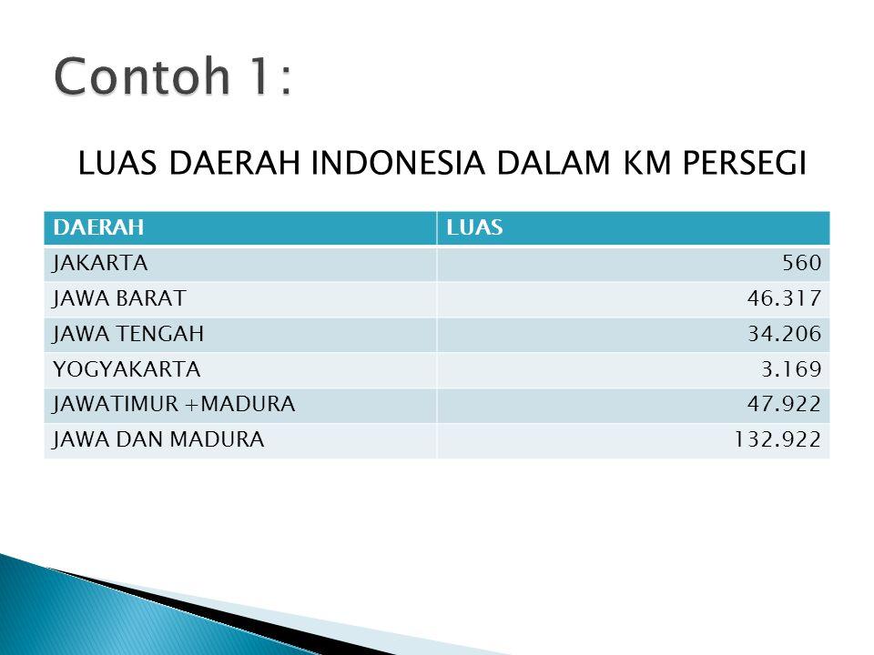 LUAS DAERAH INDONESIA DALAM KM PERSEGI