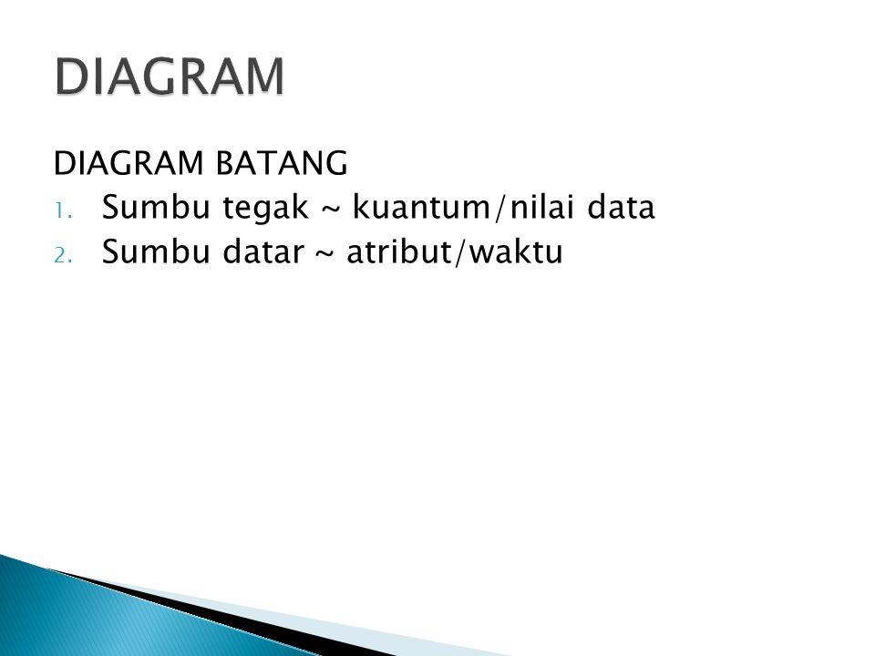 DIAGRAM DIAGRAM BATANG Sumbu tegak ~ kuantum/nilai data
