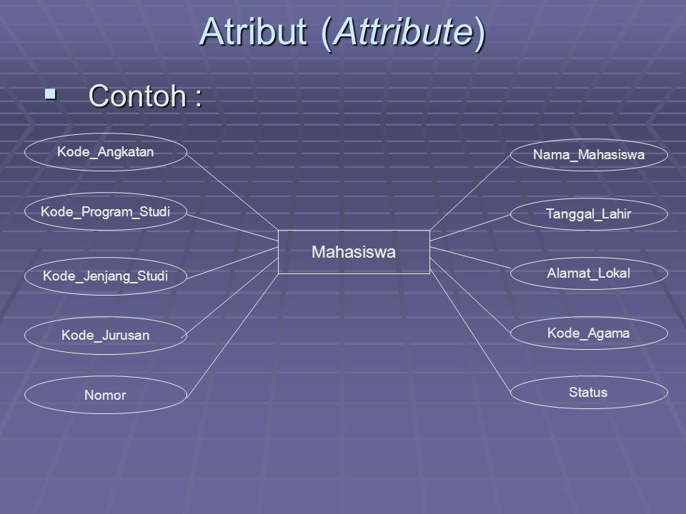 Atribut (Attribute) Contoh : Mahasiswa Kode_Angkatan Nama_Mahasiswa