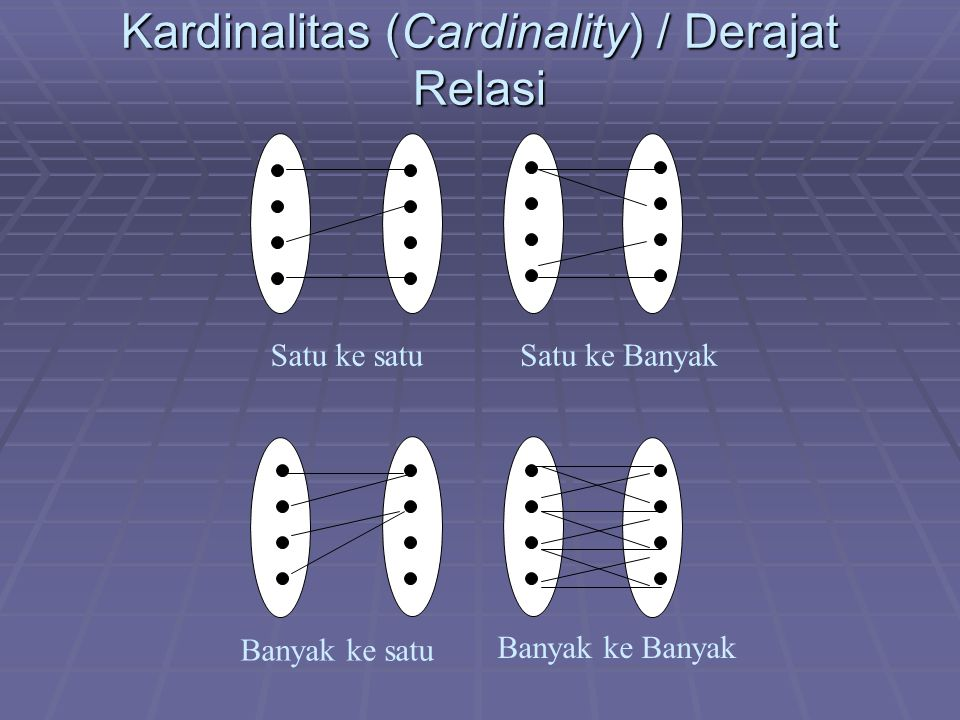 Kardinalitas (Cardinality) / Derajat Relasi