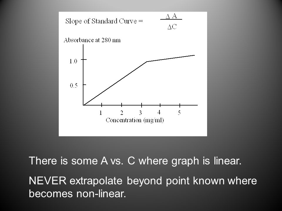 There is some A vs. C where graph is linear.