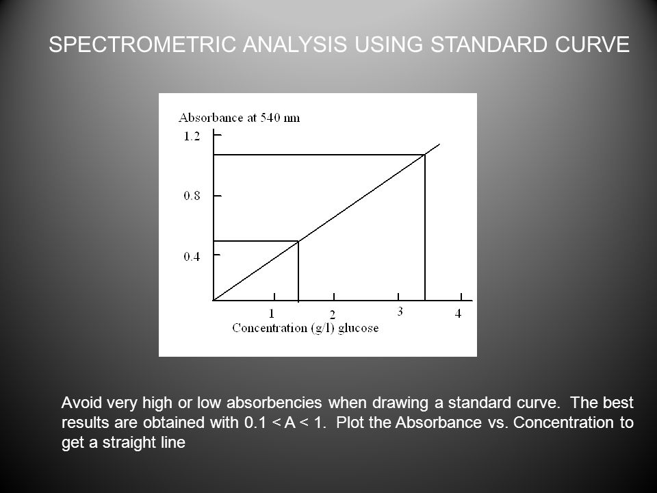 SPECTROMETRIC ANALYSIS USING STANDARD CURVE