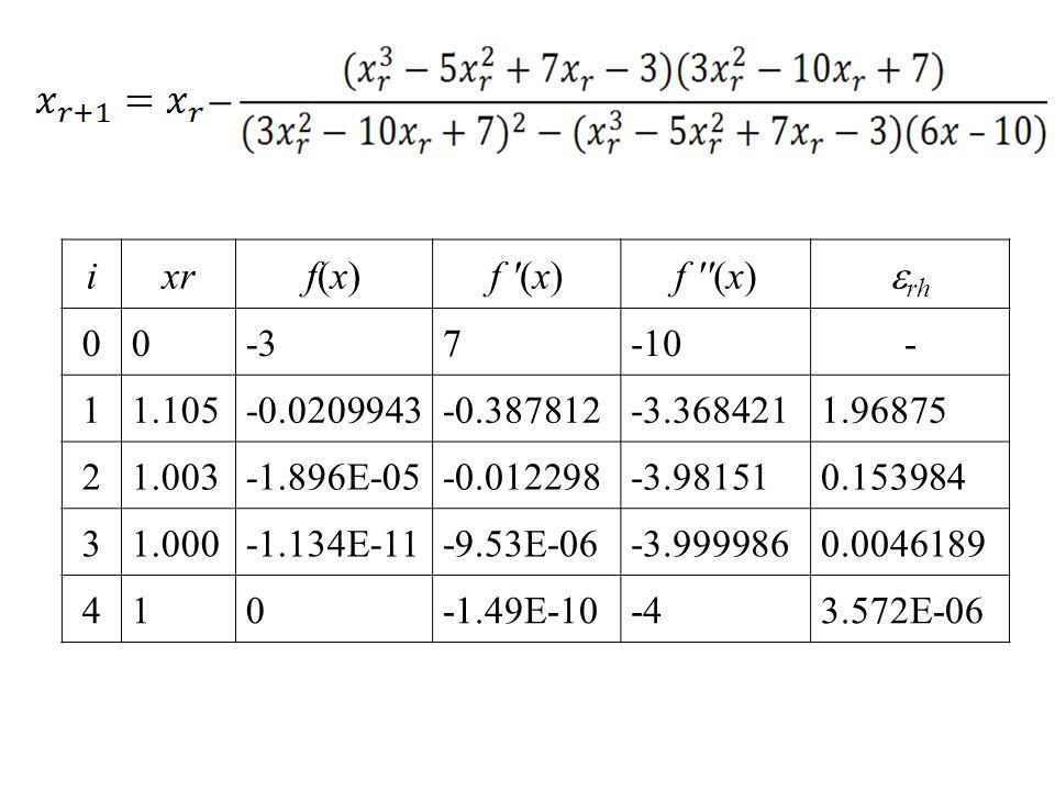 i xr f(x) f (x) f (x) rh -3 7 -10 - 1 1.105 -0.0209943 -0.387812