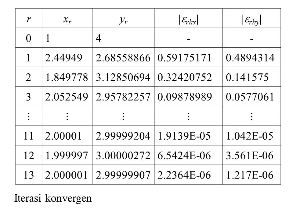 r xr. yr. |rhx| |rhy| 1. 4. - 2.44949. 2.68558866. 0.59175171. 0.4894314. 2. 1.849778.
