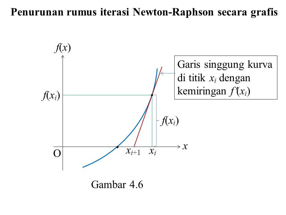 Penurunan rumus iterasi Newton-Raphson secara grafis