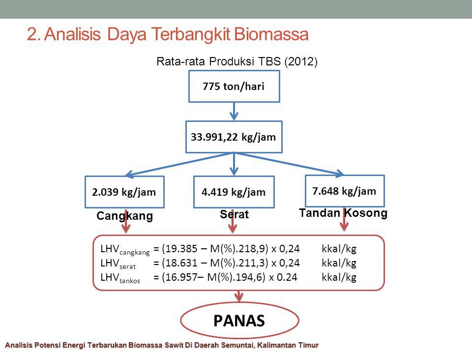 2. Analisis Daya Terbangkit Biomassa