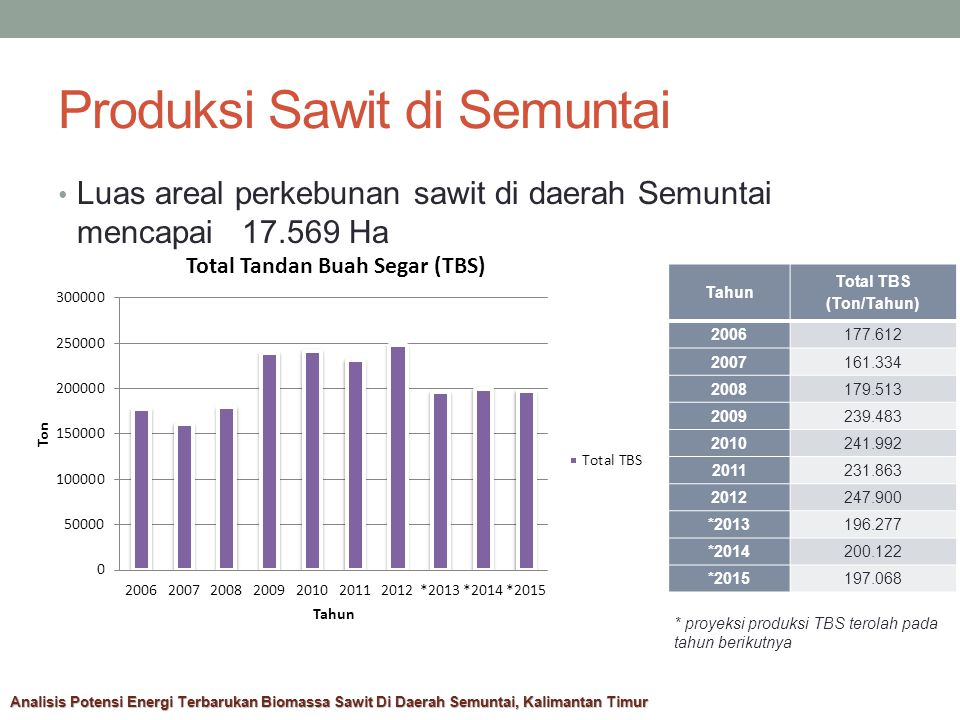 Produksi Sawit di Semuntai